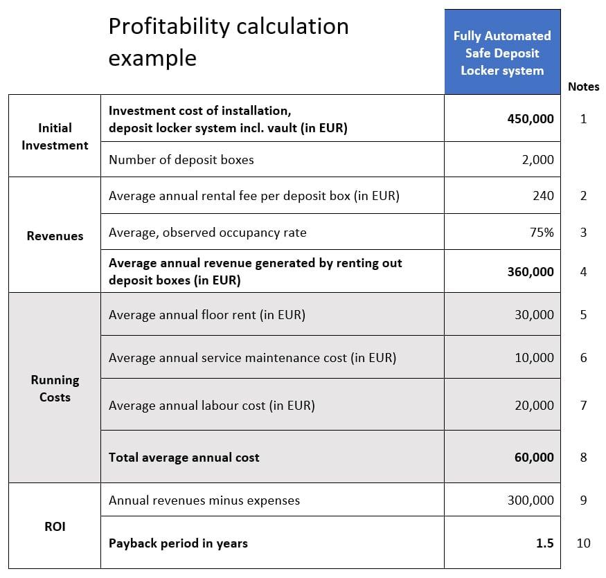 SSA-profitability-calculation